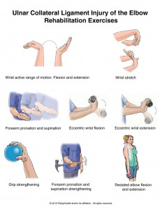 ulnar collateral ligament injury of the elbow